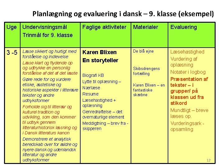 Planlægning og evaluering i dansk – 9. klasse (eksempel) Uge Undervisningsmål Trinmål for 9.