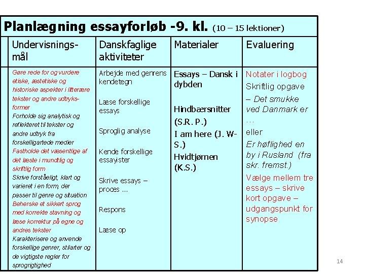 Planlægning essayforløb -9. kl. (10 – 15 lektioner) Undervisningsmål Danskfaglige aktiviteter Materialer Gøre rede