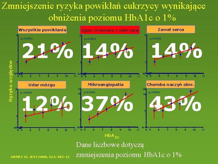 Zmniejszenie ryzyka powikłań cukrzycy wynikające obniżenia poziomu Hb. A 1 c o 1% Wszystkie