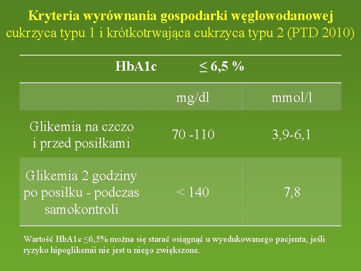 Kryteria wyrównania gospodarki węglowodanowej cukrzyca typu 1 i krótkotrwająca cukrzyca typu 2 (PTD 2010)