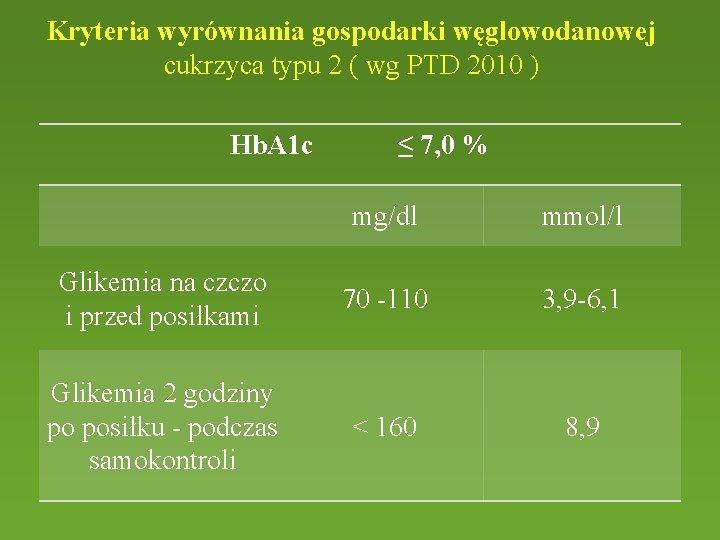 Kryteria wyrównania gospodarki węglowodanowej cukrzyca typu 2 ( wg PTD 2010 ) Hb. A