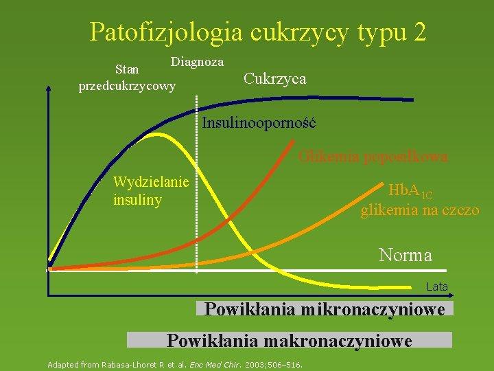 Patofizjologia cukrzycy typu 2 Diagnoza Stan przedcukrzycowy Cukrzyca Insulinooporność Glikemia poposiłkowa Wydzielanie insuliny Hb.