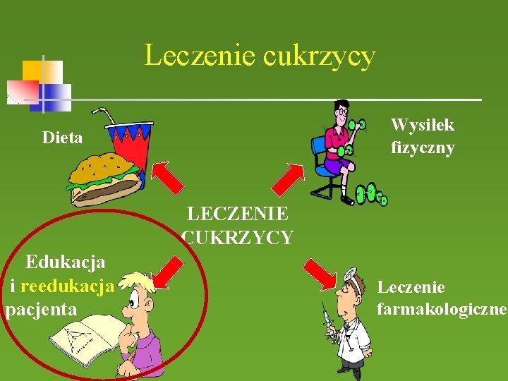 Leczenie cukrzycy Wysiłek fizyczny Dieta LECZENIE CUKRZYCY Edukacja i reedukacja pacjenta Leczenie farmakologiczne