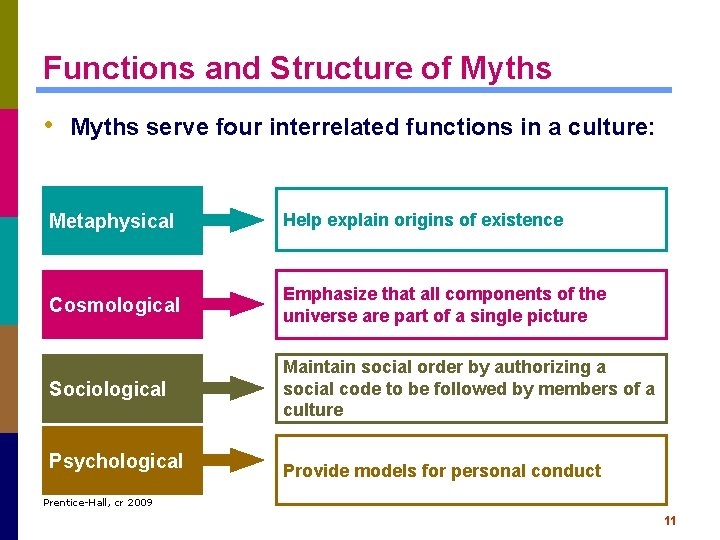 Functions and Structure of Myths • Myths serve four interrelated functions in a culture: