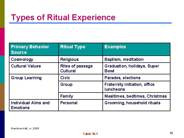 Types of Ritual Experience Primary Behavior Source Ritual Type Examples Cosmology Religious Baptism, meditation