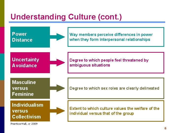 Understanding Culture (cont. ) Power Distance Way members perceive differences in power when they