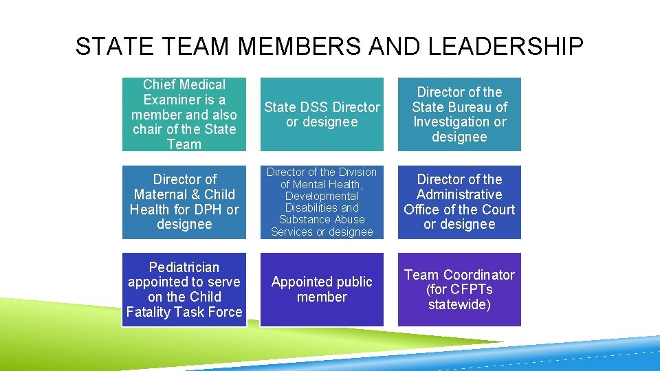 STATE TEAM MEMBERS AND LEADERSHIP Chief Medical Examiner is a member and also chair