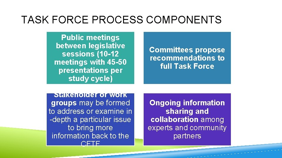 TASK FORCE PROCESS COMPONENTS Public meetings between legislative sessions (10 -12 meetings with 45