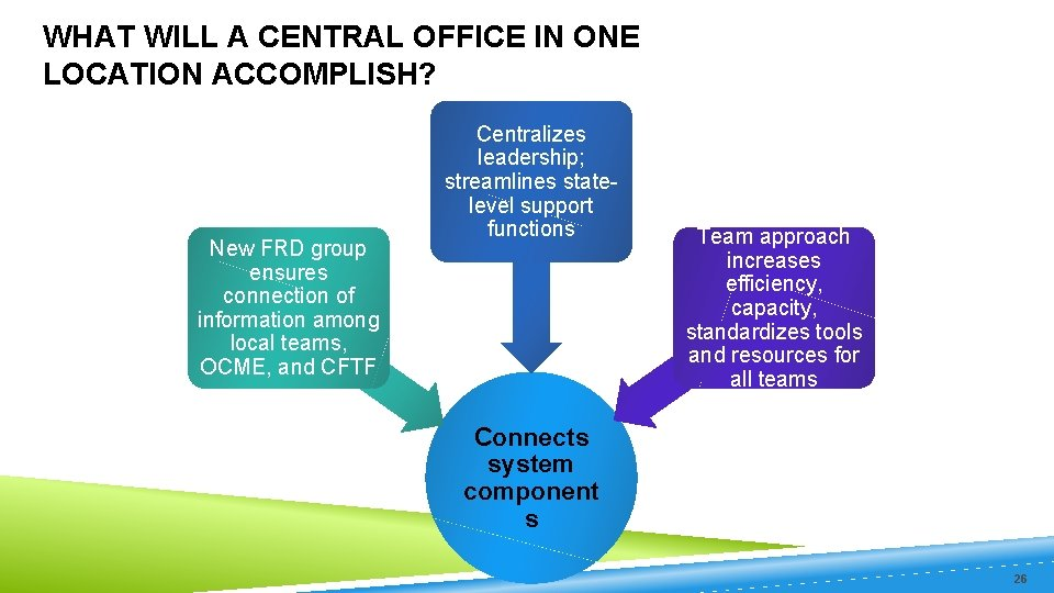 WHAT WILL A CENTRAL OFFICE IN ONE LOCATION ACCOMPLISH? New FRD group ensures connection
