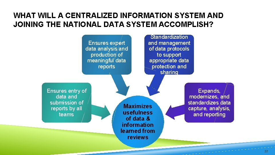 WHAT WILL A CENTRALIZED INFORMATION SYSTEM AND JOINING THE NATIONAL DATA SYSTEM ACCOMPLISH? Ensures