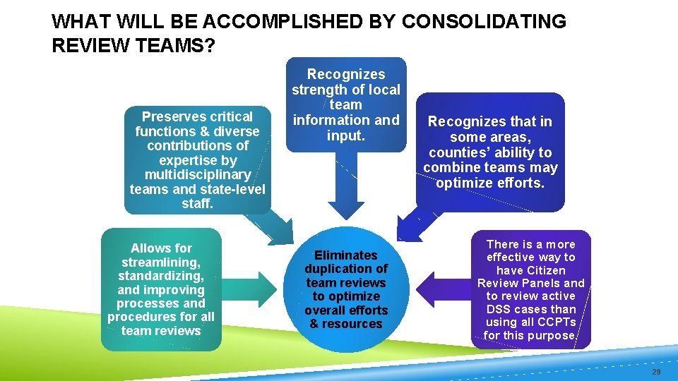 WHAT WILL BE ACCOMPLISHED BY CONSOLIDATING REVIEW TEAMS? Preserves critical functions & diverse contributions