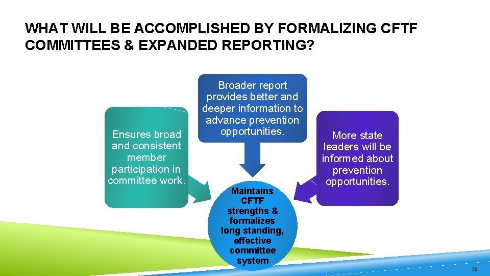 WHAT WILL BE ACCOMPLISHED BY FORMALIZING CFTF COMMITTEES & EXPANDED REPORTING? Ensures broad and