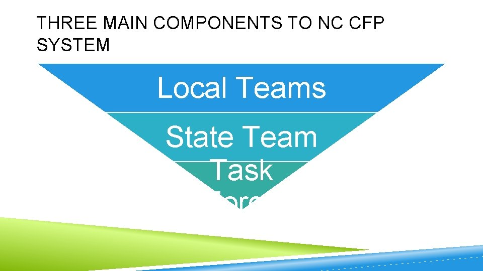 THREE MAIN COMPONENTS TO NC CFP SYSTEM Local Teams State Team Task Force