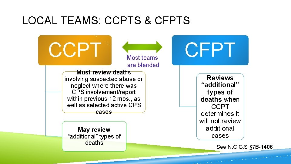 LOCAL TEAMS: CCPTS & CFPTS CCPT Most teams are blended Must review deaths involving
