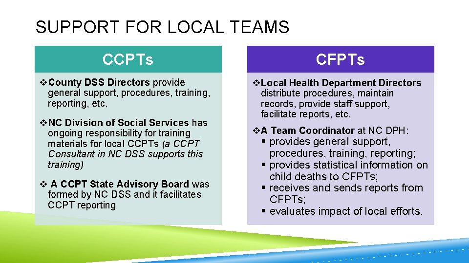 SUPPORT FOR LOCAL TEAMS CCPTs CFPTs v. County DSS Directors provide general support, procedures,
