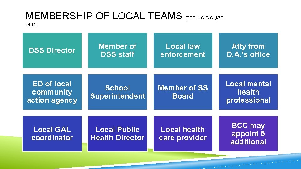 MEMBERSHIP OF LOCAL TEAMS [SEE N. C. G. S. § 7 B 1407] DSS