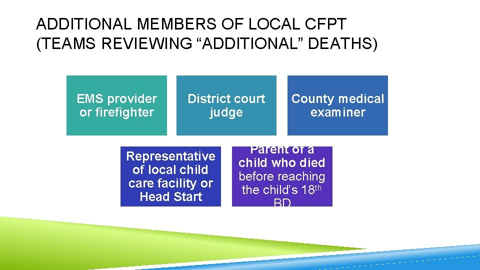 "ADDITIONAL MEMBERS OF LOCAL CFPT (TEAMS REVIEWING ""ADDITIONAL"" DEATHS) EMS provider or firefighter District"