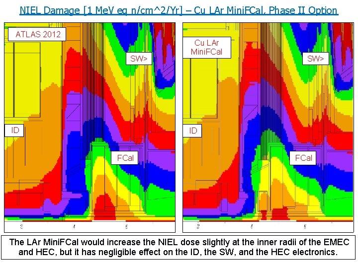 NIEL Damage [1 Me. V eq n/cm^2/Yr] – Cu LAr Mini. FCal, Phase II