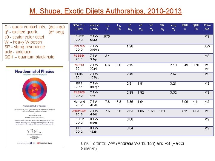 M. Shupe, Exotic Dijets Authorships, 2010 -2013 95% C. L. sqrt(s) CI - quark