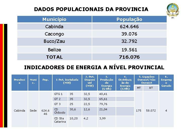 DADOS POPULACIONAIS DA PROVINCIA Município População Company Confidential Cabinda 624. 646 Cacongo 39. 076