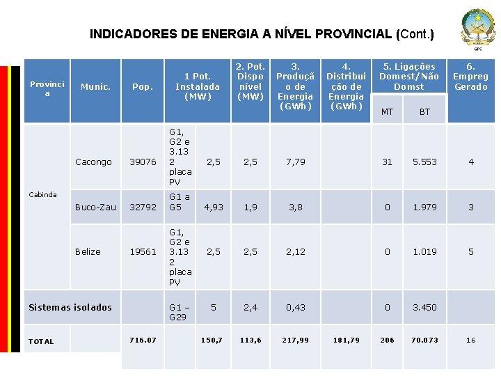 INDICADORES DE ENERGIA A NÍVEL PROVINCIAL (Cont. ) Provinci a Munic. Cacongo Pop. 39076