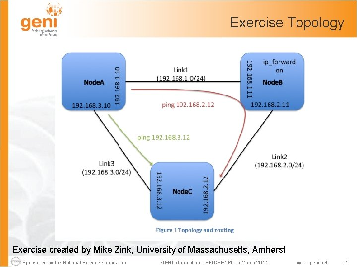 Exercise Topology Exercise created by Mike Zink, University of Massachusetts, Amherst Sponsored by the