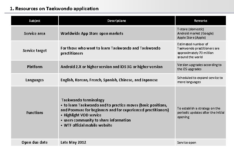 1. Resources on Taekwondo application Subject Descriptions Remarks Worldwide App Store open markets T-store