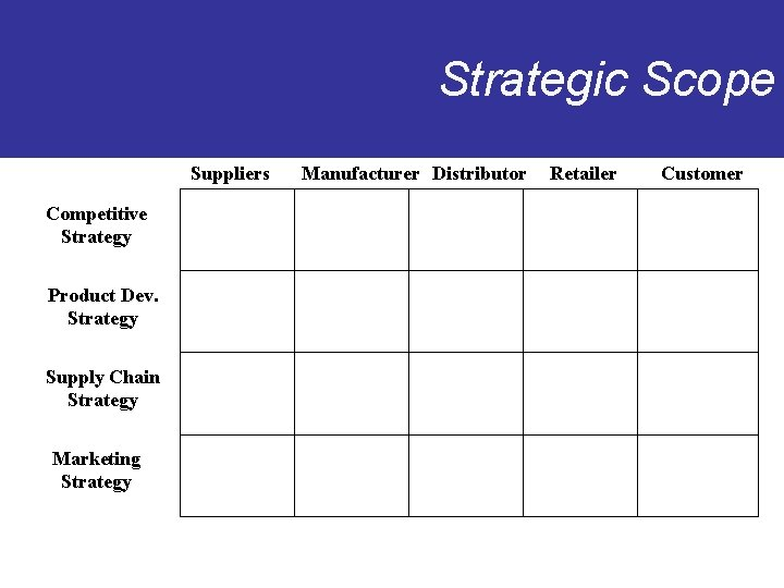 Strategic Scope Suppliers Competitive Strategy Product Dev. Strategy Supply Chain Strategy Marketing Strategy Manufacturer
