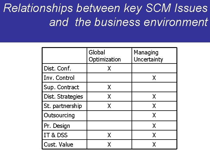 Relationships between key SCM Issues and the business environment Global Optimization Dist. Conf. Managing