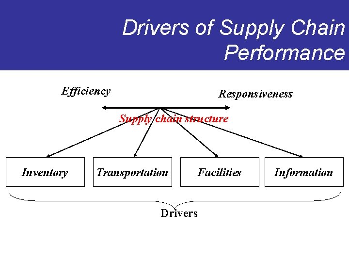 Drivers of Supply Chain Performance Efficiency Responsiveness Supply chain structure Inventory Transportation Facilities Drivers