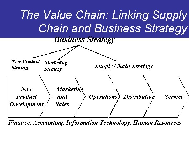The Value Chain: Linking Supply Chain and Business Strategy New Product Marketing Strategy New