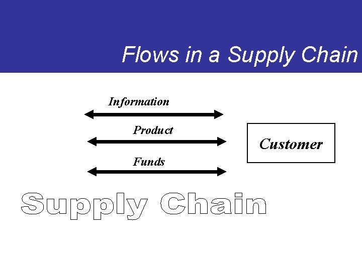 Flows in a Supply Chain Information Product Funds Customer