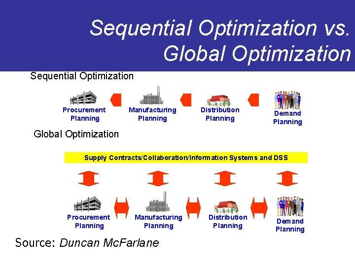 Sequential Optimization vs. Global Optimization Sequential Optimization Procurement Planning Manufacturing Planning Distribution Planning Demand