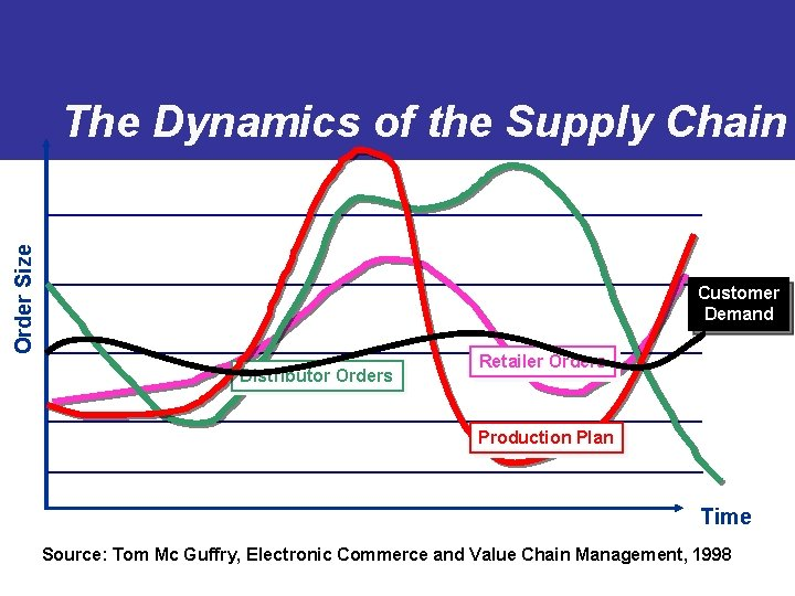 Order Size The Dynamics of the Supply Chain Customer Demand Distributor Orders Retailer Orders