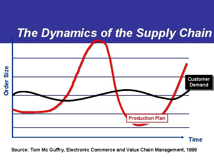 Order Size The Dynamics of the Supply Chain Customer Demand Production Plan Time Source: