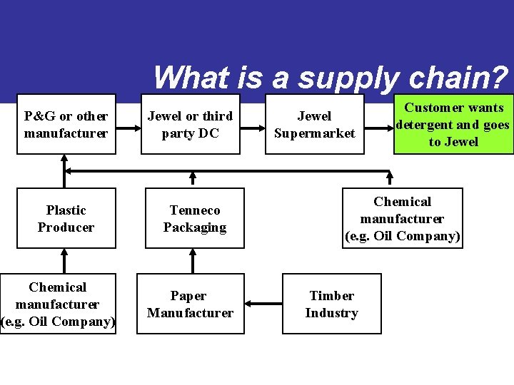 What is a supply chain? P&G or other manufacturer Plastic Producer Chemical manufacturer (e.