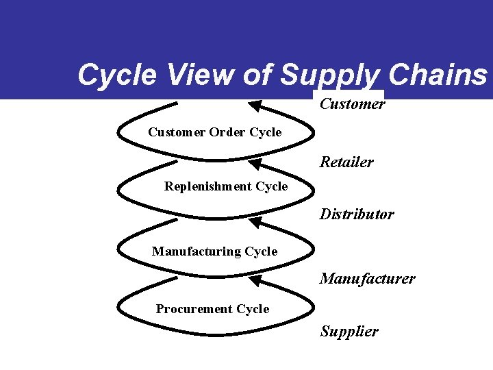 Cycle View of Supply Chains Customer Order Cycle Retailer Replenishment Cycle Distributor Manufacturing Cycle