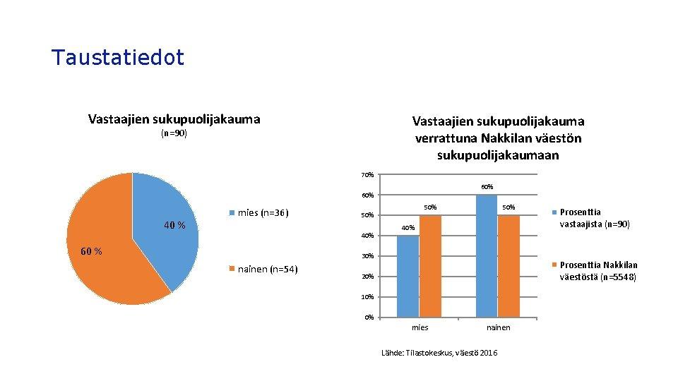 Taustatiedot Vastaajien sukupuolijakauma verrattuna Nakkilan väestön sukupuolijakaumaan (n=90) 70% 60% 40 % mies (n=36)