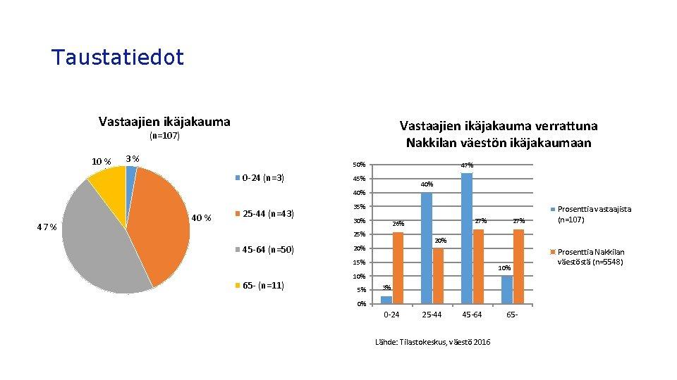 Taustatiedot Vastaajien ikäjakauma verrattuna Nakkilan väestön ikäjakaumaan (n=107) 10 % 3% 50% 0 -24