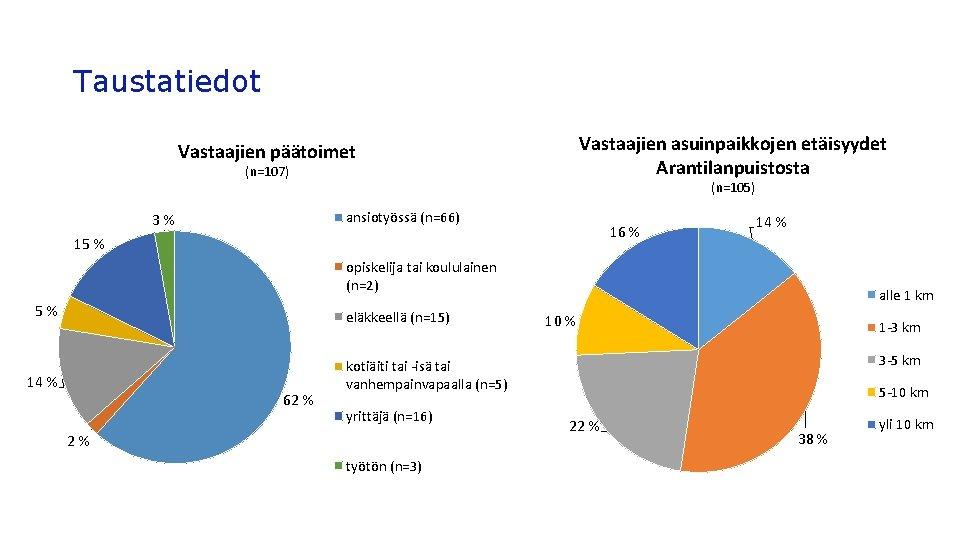 Taustatiedot Vastaajien asuinpaikkojen etäisyydet Arantilanpuistosta Vastaajien päätoimet (n=107) (n=105) ansiotyössä (n=66) 3% 16 %