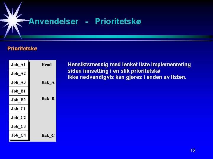 Anvendelser - Prioritetskø Hensiktsmessig med lenket liste implementering siden innsetting i en slik prioritetskø