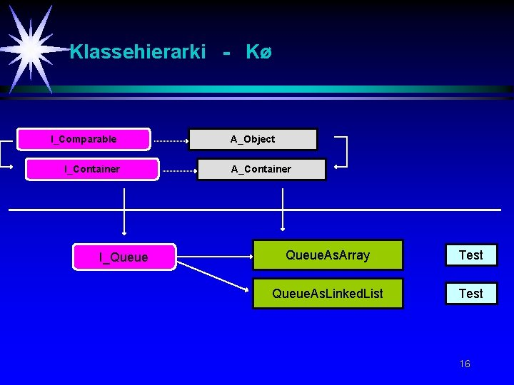 Klassehierarki - Kø I_Comparable I_Container I_Queue A_Object A_Container Queue. As. Array Test Queue. As.