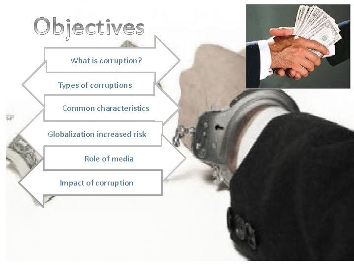 What is corruption? Types of corruptions Common characteristics Globalization increased risk Role of media