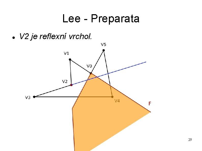 Lee - Preparata V 2 je reflexní vrchol. 29
