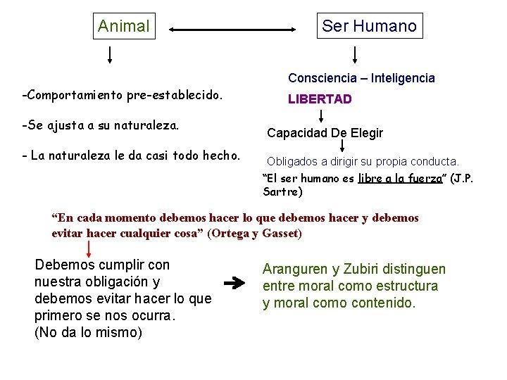 Animal -Comportamiento pre-establecido. -Se ajusta a su naturaleza. - La naturaleza le da casi