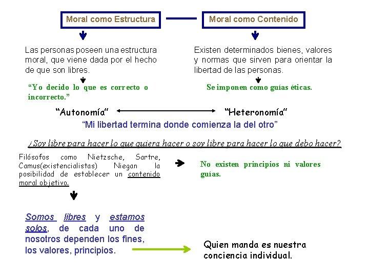 Moral como Estructura Las personas poseen una estructura moral, que viene dada por el