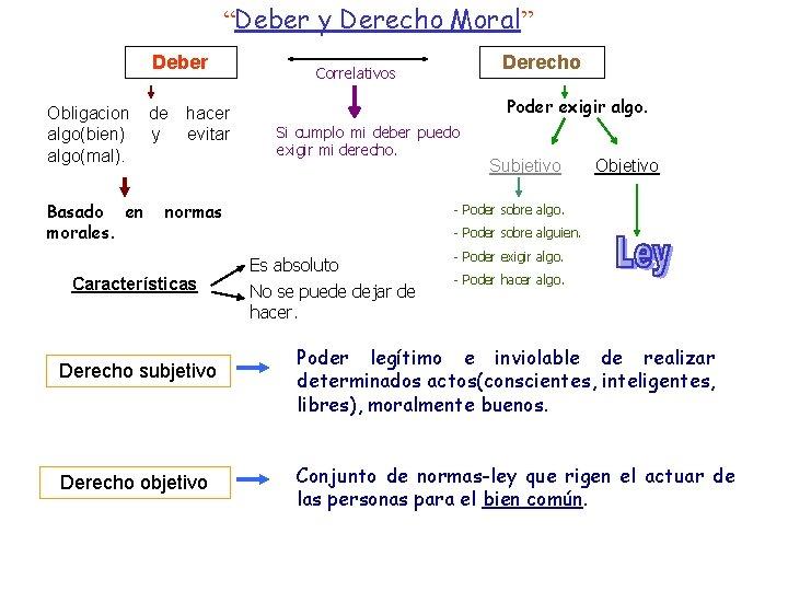 """""""Deber y Derecho Moral"""" Deber Obligacion algo(bien) algo(mal). Basado en morales. de y hacer"""