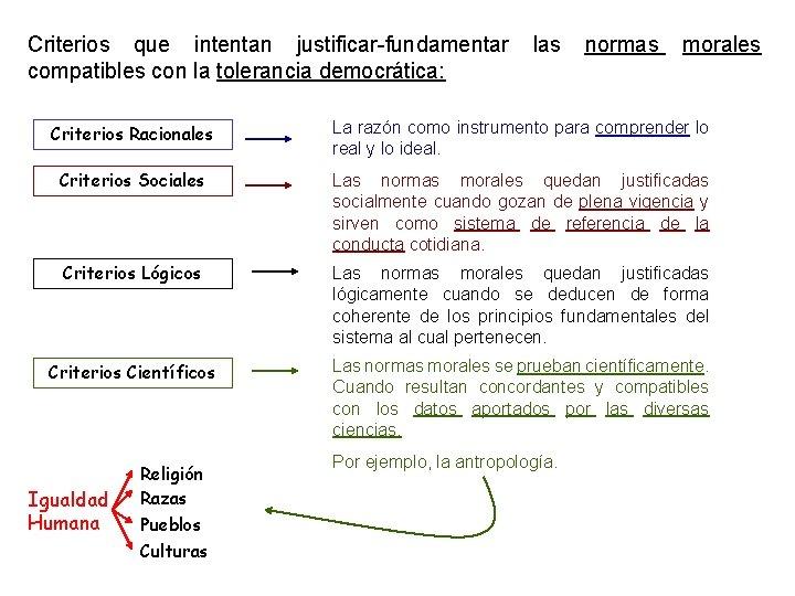 Criterios que intentan justificar-fundamentar compatibles con la tolerancia democrática: las normas morales Criterios Racionales