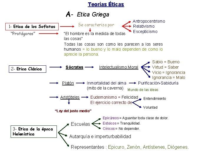"""Teorías Éticas A- Etica Griega 1 - Etica de los Sofistas """"Protágoras"""" 2 -"""