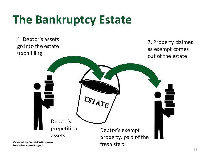 The Bankruptcy Estate 1. Debtor's assets go into the estate upon filing 2. Property